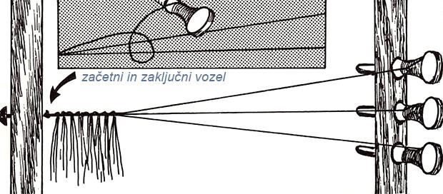 zacetni vozel